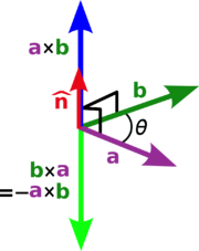 Illustration of the cross-product in respect to a right-handed coordinate system.