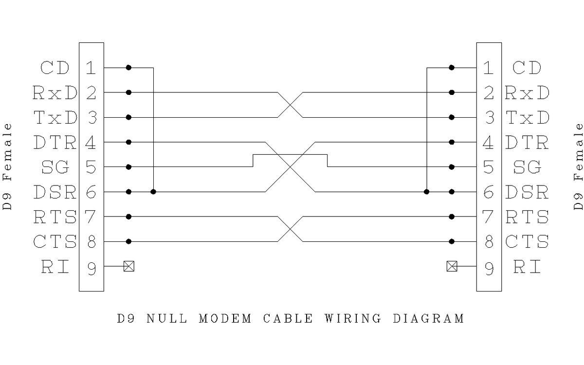 File:D9 Null Modem Wiring.png - Wikimedia Commons- Wikimedia Commons