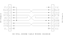 null modem de 9 null modem wiring diagram see also serial port pinouts