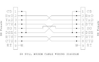 null modem wiring wiring diagram schema rh 17 hsdevc plast on de rs232 null modem wiring diagram db9 null modem wiring diagram