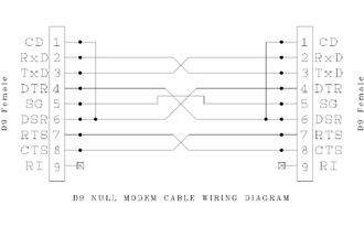 Null modem - DE-9 null modem wiring diagram