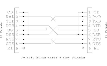 null modem wikiwand de 9 null modem wiring diagram