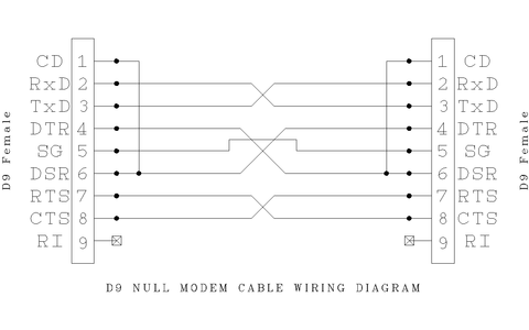 25 Pin Male To 9 Pin Female Serial Cable Diagram