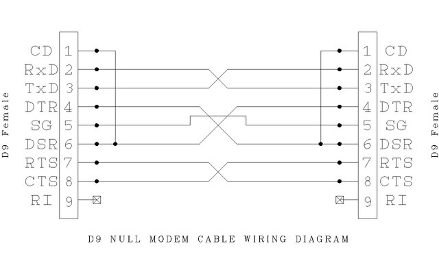 640px D9_Null_Modem_Wiring diagrams 567247 rs232 to rj45 null modem wiring diagram rs232 Basic Electrical Wiring Diagrams at eliteediting.co
