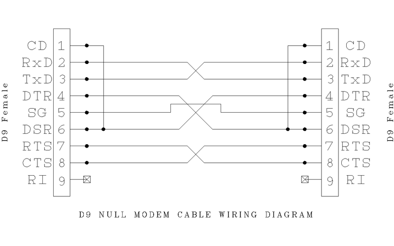 800px D9_Null_Modem_Wiring null modem howlingpixel null modem cable wiring diagram at couponss.co