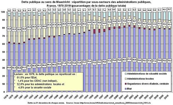 Dette publique au sens de Maastricht: répartition par sous-secteurs des administrations publiques, France, 1978-2010