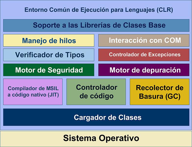 File Diagrama Interno Clr Jpg Wikimedia Commons