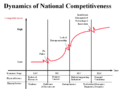 Dynamics fo national competitiveness.png