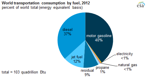 EIA global transport energy by fuel 2012