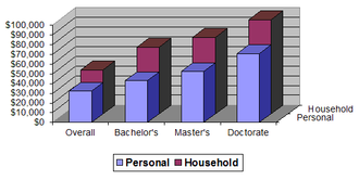 Affluence in the United States - Median household and personal income by educational attainment.