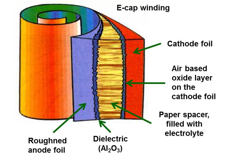 capacitor eletrolítico internamente