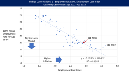 53974052903c1f Relationship between Employment Rate for Age 25-54 workers (a measure of  unemployment or labor market slack) and Employment Cost Index (a measure of  ...