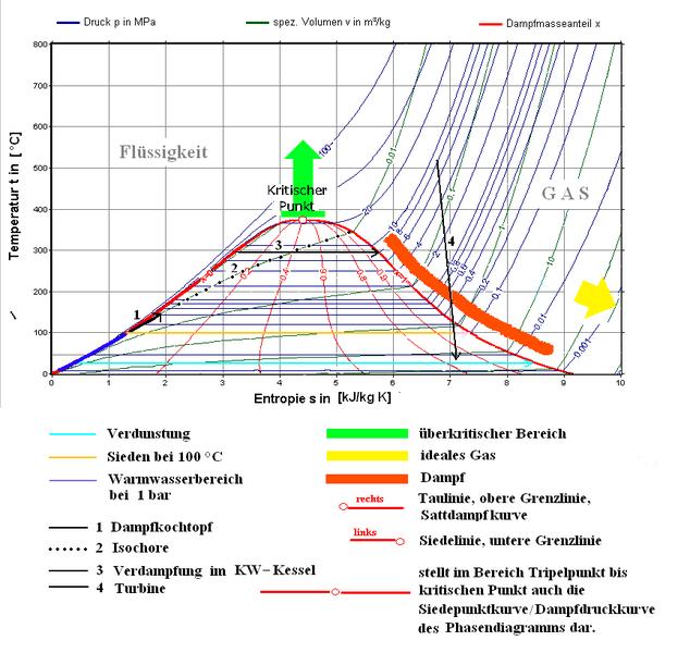 File:Ergänzungen im TS-Diagramm.PNG - Wikimedia Commons