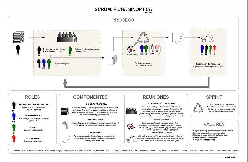 Diagrama de procesos de desarrollo ágil Scrum