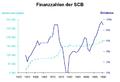 Finanzzahlen SCB.PNG