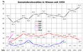 Gemeinderatswahlen in Wiesen seit 1950.png