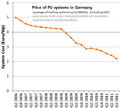 Germany-PV-SystemPrice.png