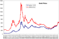 Gold price per ounce in USD since 1968, in actual US$ and 2006 US$