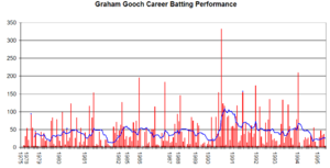 Graham Gooch - Graham Gooch's Test career performance graph.