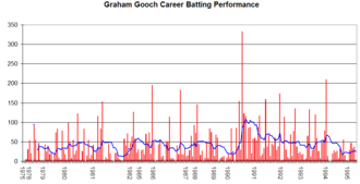 Graham Gooch - Graham Gooch's Test career performance graph.