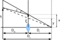 Gravitational lensing equation.png