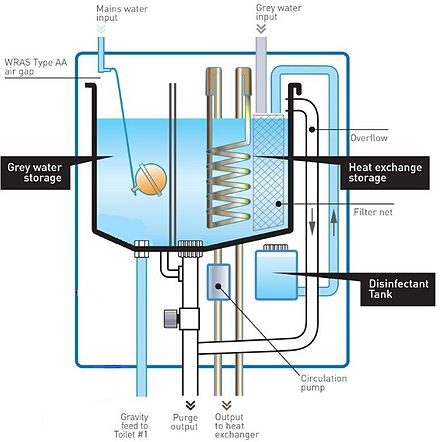 Beau Heat Recovery Schematic System Within A Greywater Recycling Unit.