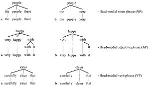 Head (linguistics) - Head-medial trees