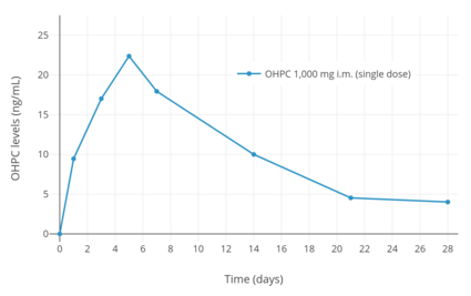 OHPC levels after a single intramuscular injection of 1,000 mg OHPC in five  women with endometrial cancer.
