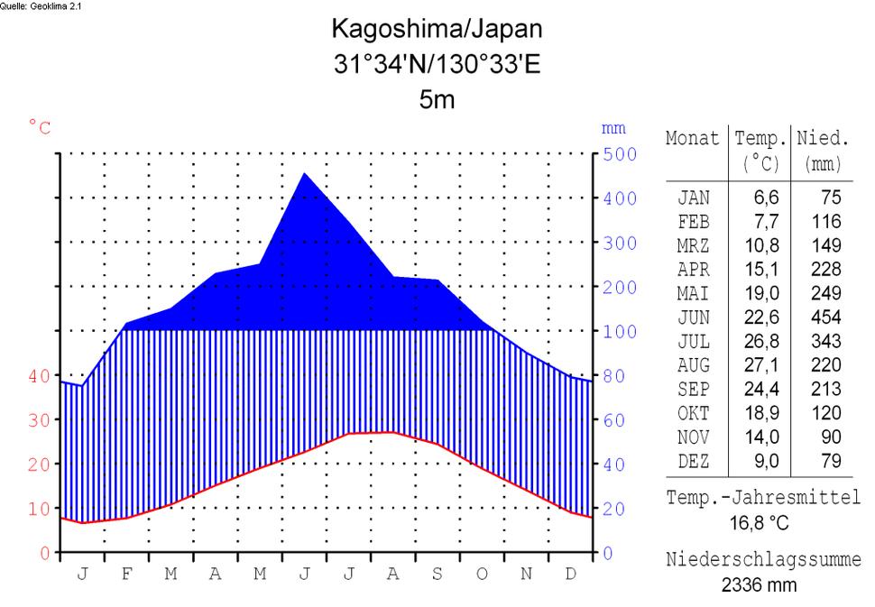 Klimadiagramm-deutsch-Kagoshima-Japan