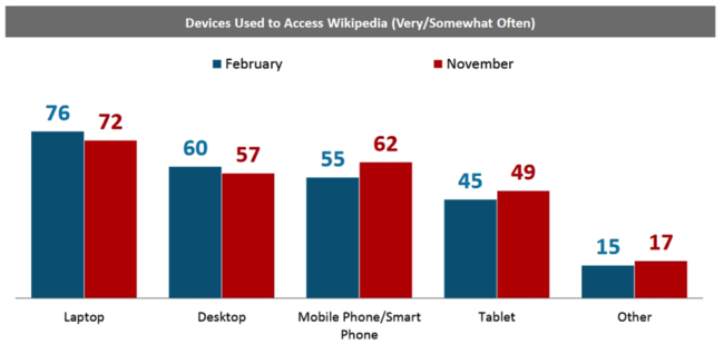 Lake Research Partners October 2015 US Study: Usage by Device