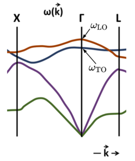 Lyddane–Sachs–Teller relation determines the ratio of the natural frequency of longitudinal optic lattice vibrations (phonons) of an ion crystal to the natural frequency of the transverse optical lattice vibration for long wavelengths (zero wavevector)