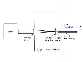 Laser spray ionization - Schematic of LSII