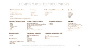 A simple map of cultural theory