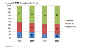 Economy of Morocco - Moroccan GDP by sector. (1980–2007).