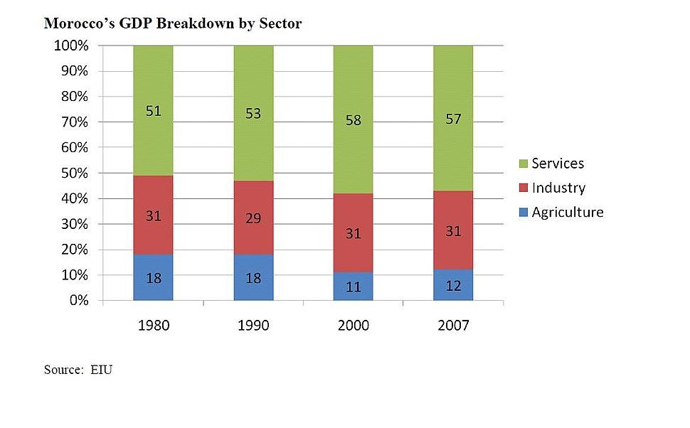 Morocco GDP Sector
