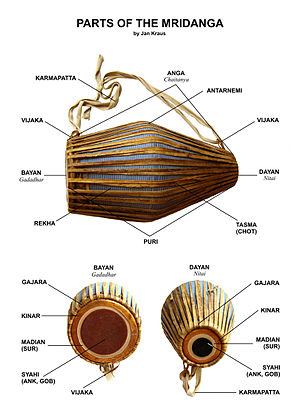 Khol - Parts of the khol (mridanga)