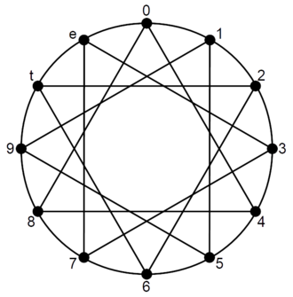 Identity (music) - Sum-4 family and interval-4 family in the chromatic circle, symmetry easily seen