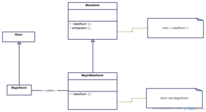 Factory method pattern - Image: New Wiki Factory Method
