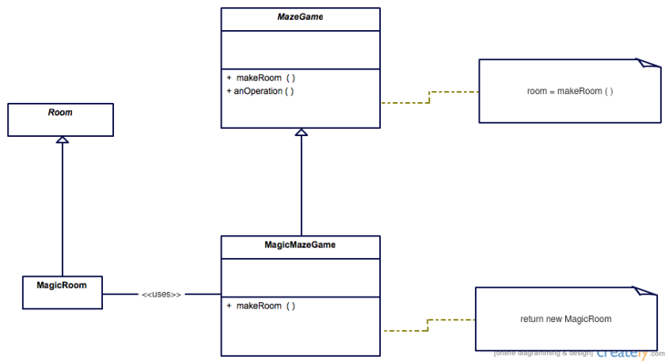Factory Method Pattern Wikipedia