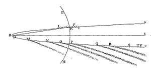 The orbit of the comet of 1680, fit to a parabola, as shown in Isaac Newton's Principia.