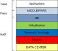 Niveaux de service cloud.png