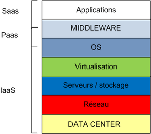 Software as a service - Evolution to Cloud Service Level