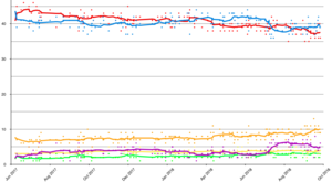Opinion polling for the next United Kingdom general election - Image: Opinion polling for the 2022 UK general election
