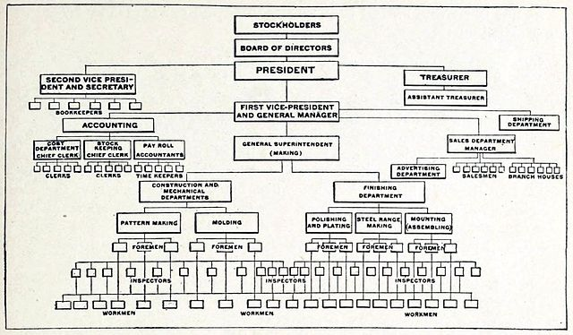 Organizational Chart Of Any Company  Edgrafik