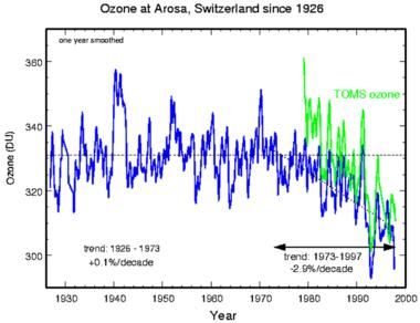 Появление озоновых дыр связанное с ростом