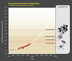 Graph of a curve showing how computer capacity increases exponentially