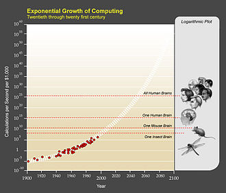 Accelerating change - Image: PPT Exponential Growthof Computing