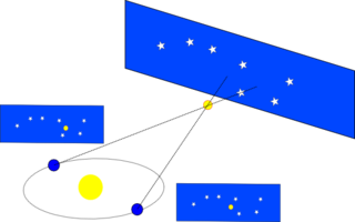 Stellar parallax apparent shift of position of a nearby star against the background of distant objects during Earths orbital period