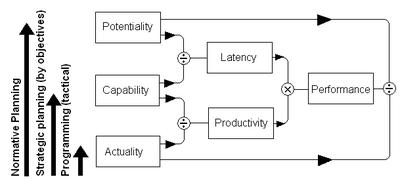 Производительность труда Википедия Фактическая производительность труда править править код