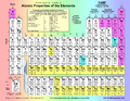 Periodic Table - Atomic Properties of the Elements.png